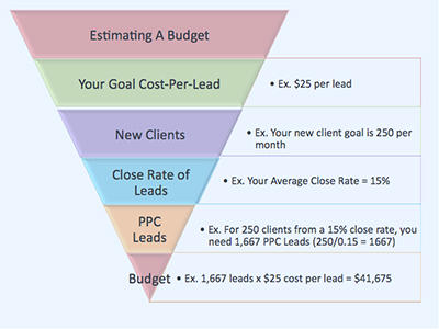 PPC budgeting in 2020