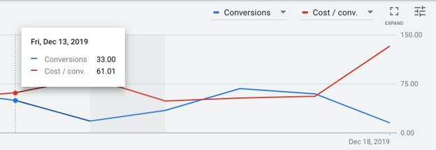 campaign performance graph